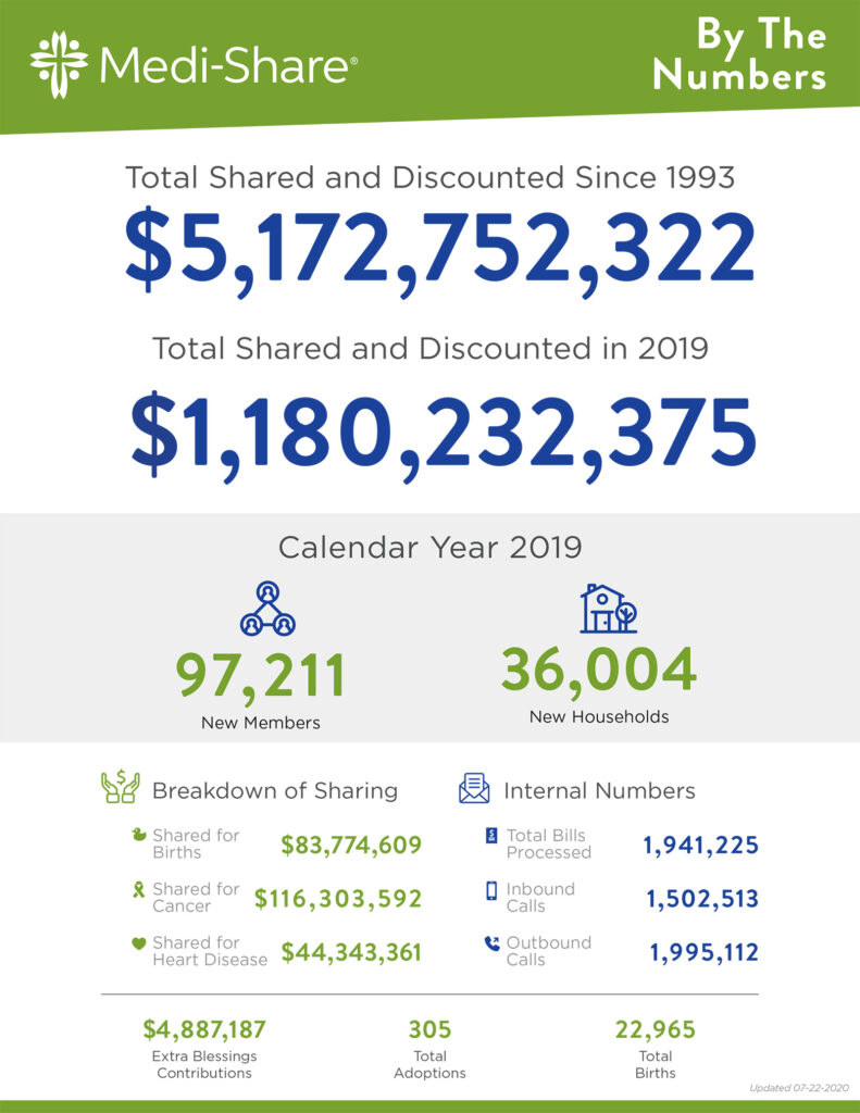 medishare-by-the-numbers